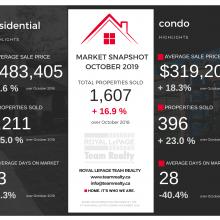 Ottawa Real Estate Snapshot: October 2019