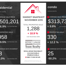 Ottawa Real Estate Market Snapshot November 2019