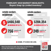 Ottawa Real Estate Update: February Buyers Snap Up Limited Inventory