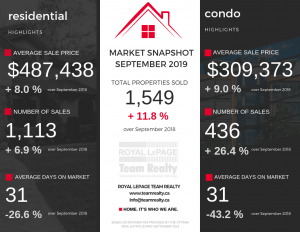 Ottawa Real Estate Update: September 2019