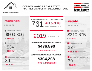 Ottawa Real Estate Market Snapshot